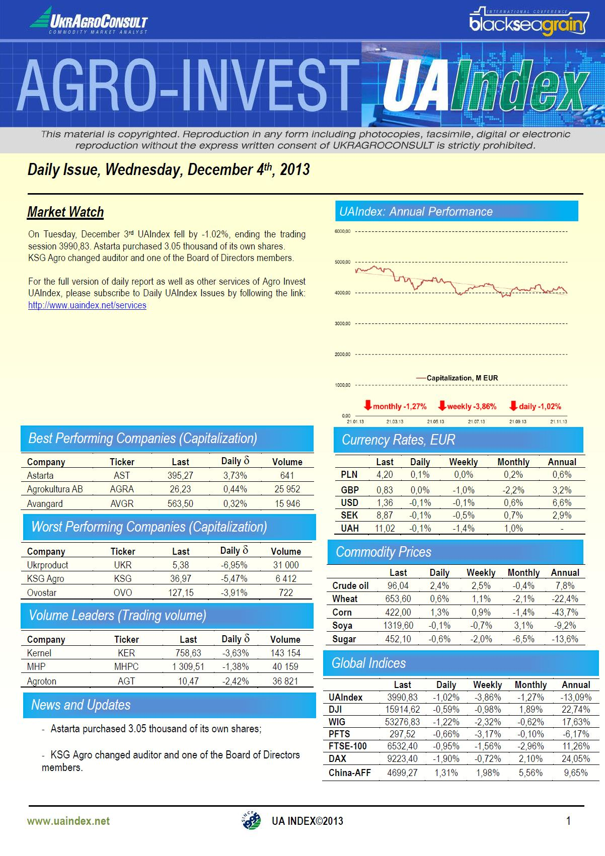 Sharp decline in Kernel leads UAIndex further into negative territory