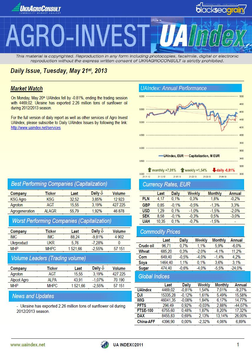 UAIndex takes tumble in Monday trading