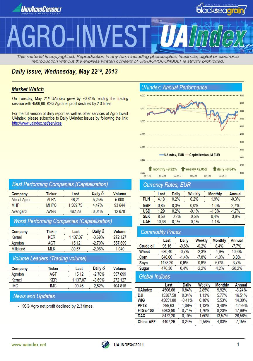 UAIndex enjoys significant recovery in Tuesday trading