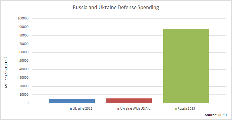 Why military aid to Ukraine won't accomplish anything in one chart